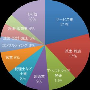 入居者様の業種グラフ