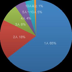 入居者様の人数グラフ
