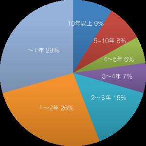 入居期間のグラフ